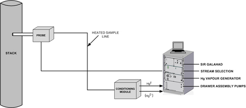 Continuous Emission Monitoring System Cems Bm