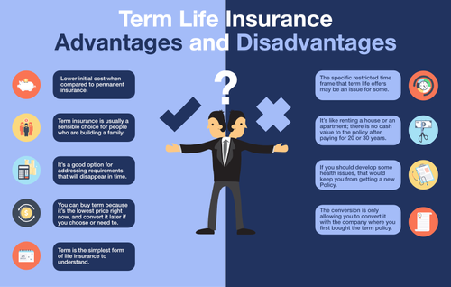 is it worth buying term life insurance after 60