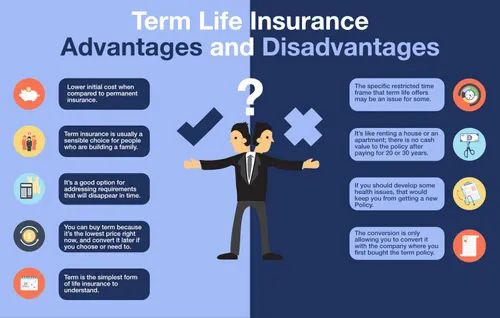 TERM LIFE INSURANCE, Age Limit: 60 Years