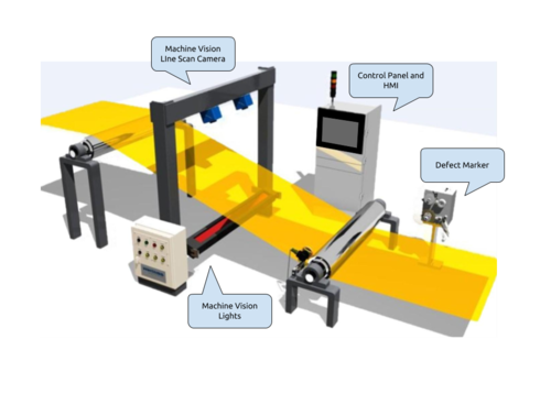 Andon Display Systems - Machine Vision Fabric Web Inspection Machine