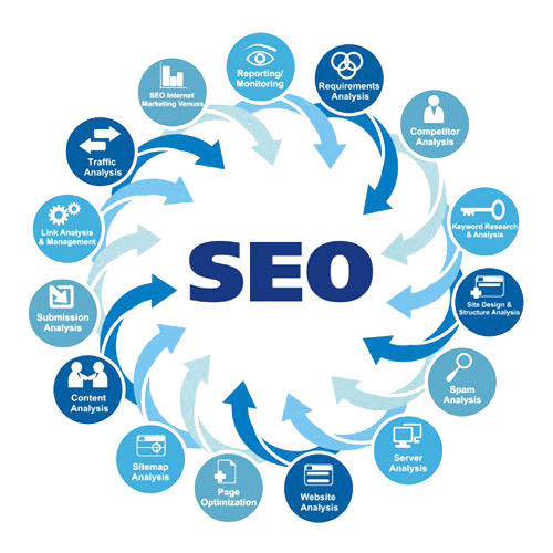 SEO Solution Service, Pan India