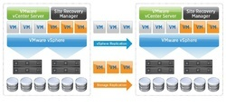 VMWARE Site Recovery Manager 6.1