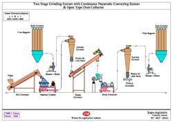 2 Stage Continuous Grinding System
