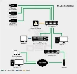 IP Based CCTV Surveillance System