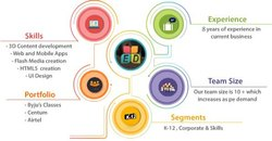 CBSE Digital Content