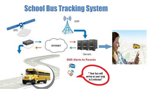 school bus tracking system warranty 2 year rs 3999 unit id