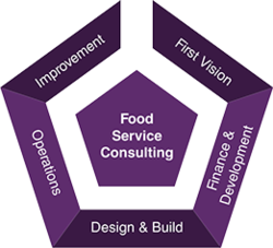 Consulting For Restaurant Startups Service