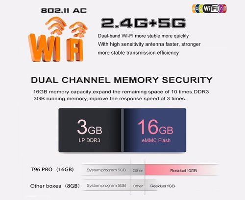 T96 Pro Android TV Box Amlogic S912 Octa-Core 3GB/16GB Android 6 0 KODI