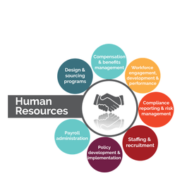 Complete HR Out Sourcing