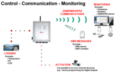 Remote Data Logging Systems