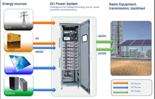 dcpower interface unit & energy storage solution manufacturer from Simple Wiring Diagrams dcpower interface unit & energy storage solution manufacturer from rudrapur