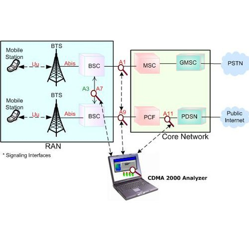 TEC Certification CDMA2000 Remote Stations