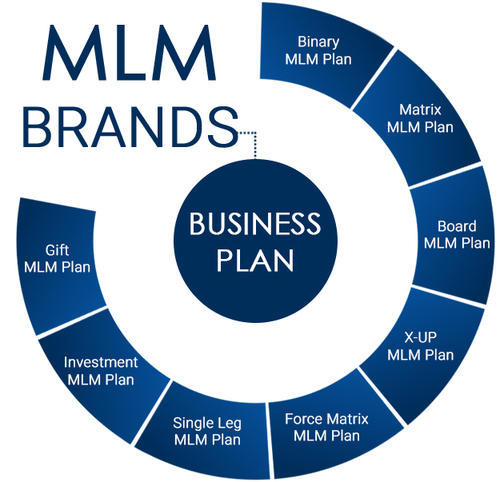 Multilevel Marketing Software