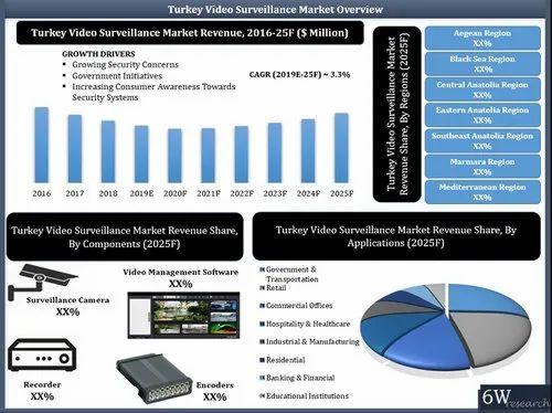 Image result for Turkey Video Surveillance Market (2019-2025)
