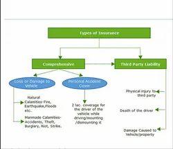 Motor Auto Insurance Services