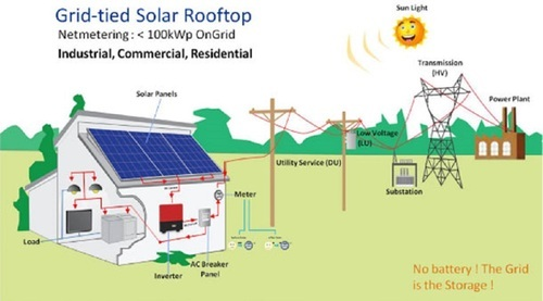Solar Net Metering System At Rs 60000 Unit Hayat Nagar