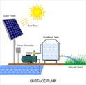 Solar DC Surface Pump 3HP