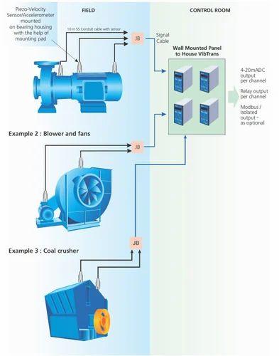 Vibration Meter - Viberation Monitoring System Wholesale
