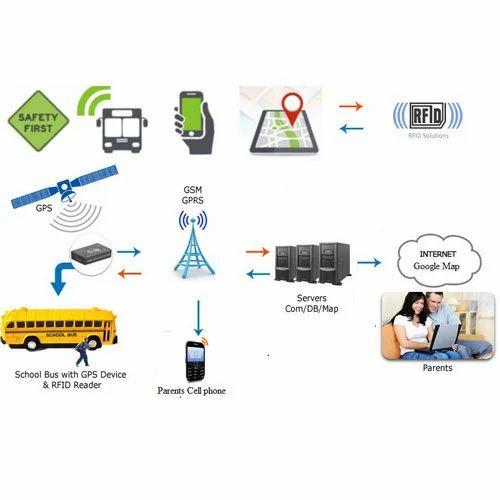 School Bus Rfid System Rfid Access Control Rfid Access
