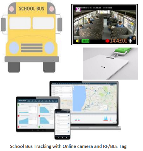 School Bus Tracking With Rfid At Rs 10000 Piece Rfid