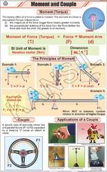 Moment & Couple For Physics Chart