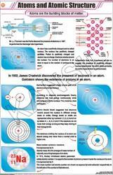 Atom & Atomic Structure For Chemistry Chart