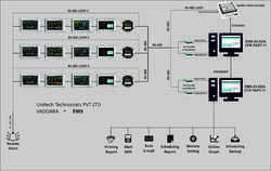 EMS BMS  Automation