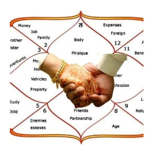 Love / Arranged Marriage Prediction by Astrologer Ankit Sharma