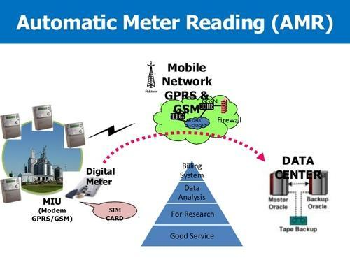 Automatic Meter Reading (AMR/ MDAS)