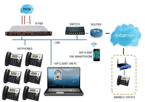 Ip Pbx System View Specifications Amp Details Of Ip Pbx