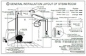 Steams Bath Generator Model FN-90