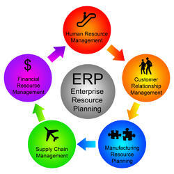 ERP Software Package