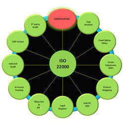 ISO 22000:2005 Certification Consultancy Service