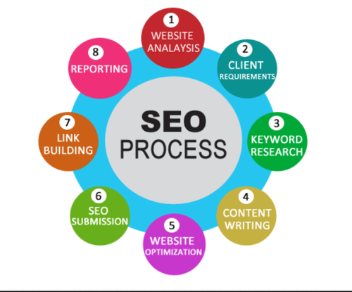 SEO Services in Ambala, Babyal by Seoxport | ID: 16996581155