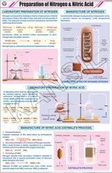 Prep. Of Nitrogen And Nitric Acid For Chemistry Chart