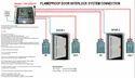Flameproof Interlock System