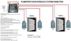 Flameproof Interlock System