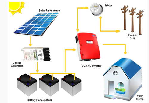hybrid solar power plants sai solar energy retailer in nagaur rh indiamart com solar power plant layout diagram solar power plant layout diagram