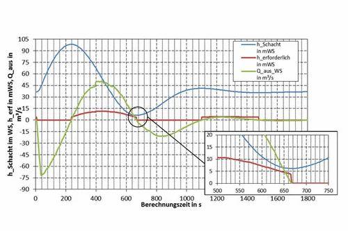 Pipeline Surge Analysis