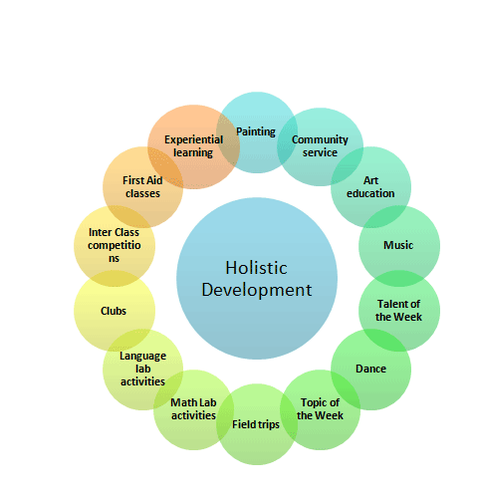Holistic Development Of Personality Training In Cantt Road Lucknow Golden Future Id 18502683048