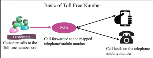 Toll-Free Number Service, Toll Free Number Service - Bulk