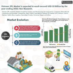 Vietnam Third Party Logistics Market Report