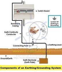 Difference between Grounding and Earthing