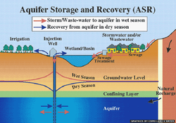 Ground Water Recharge Service