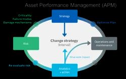 Online/Cloud-based Asset Performance Management, Free Demo/Trial Available, For Windows