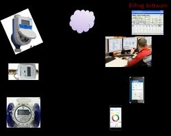IoT Water Monitoring