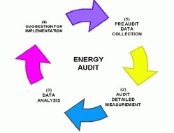 Energy Audit for Industrial