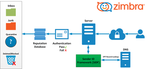 Zimbra Mail Server Service, सर्वर मैनेजमेंट