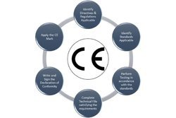Best CE Marking Certification Services