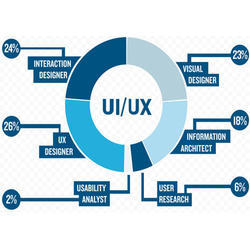 UI Website Designing Service